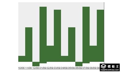 jquery+css打造树状图表功能